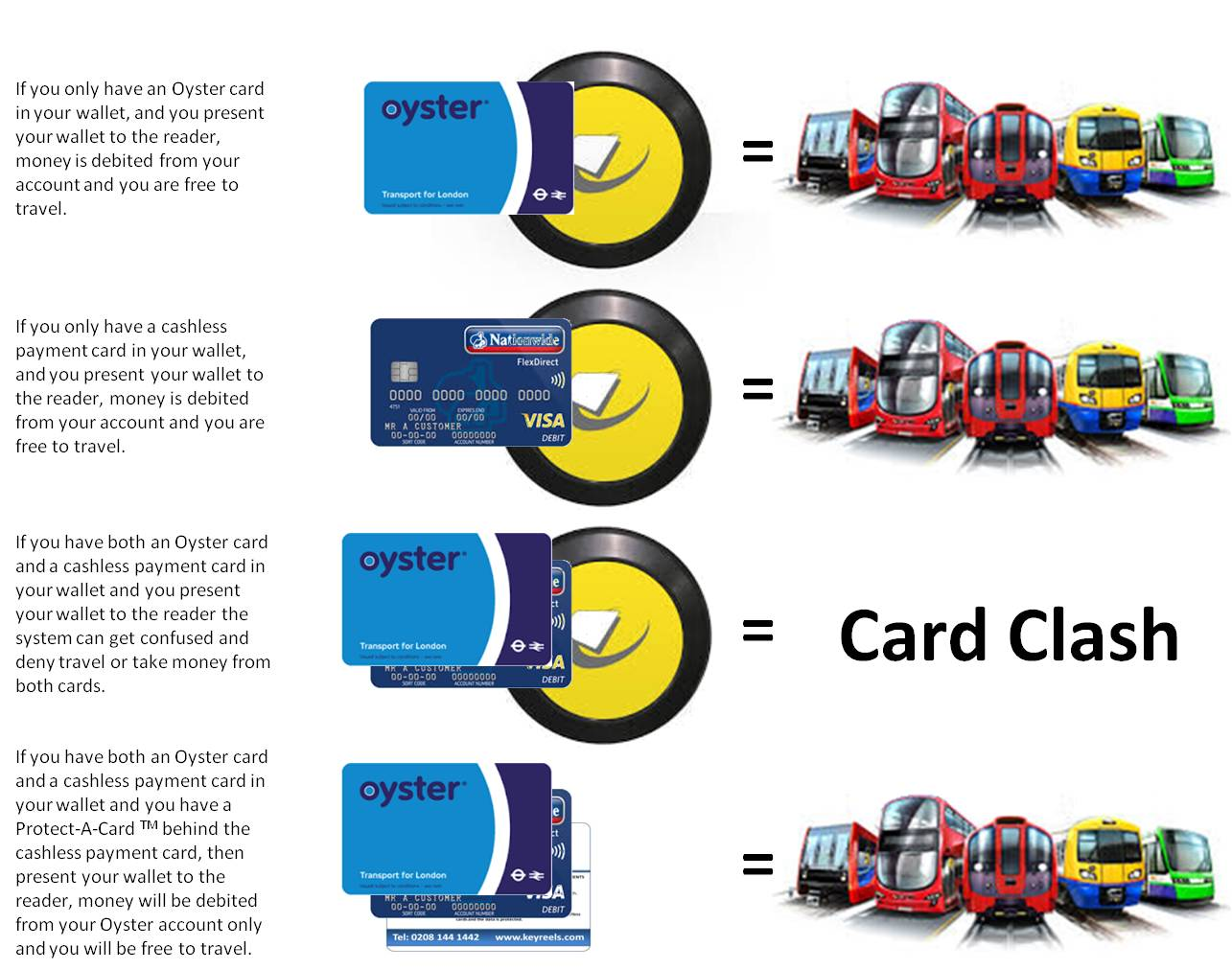 The Protect-A-Card TM inserted into your wallet and touching your contactless  payment card will alleviate this problem.